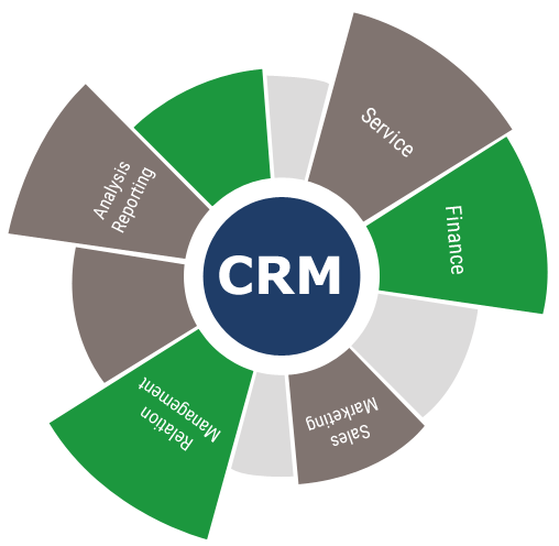 vicidial crm recommendation